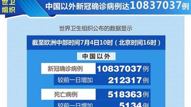 世卫组织:中国以外新冠确诊病例达10837037例