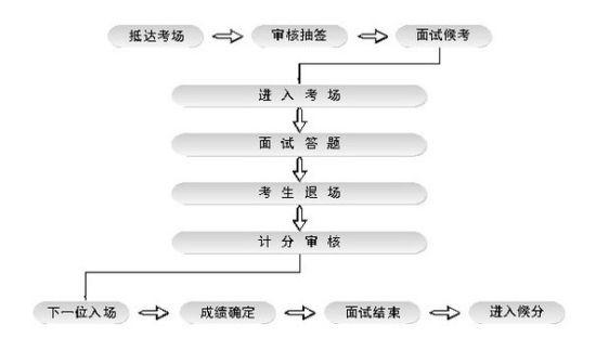 结构化面试流程图