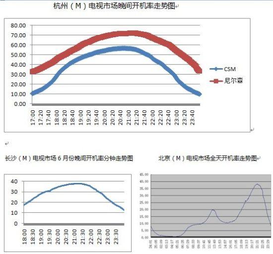 娱乐  刘滨为我们提供了他自己制作的索福瑞数据和尼尔森数据的对比图