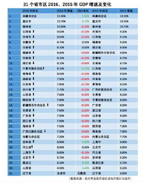 2012周口市gdp排行榜_最新GDP排行:广东江苏山东居前三东北增速回暖